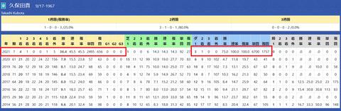 久保田厩舎2