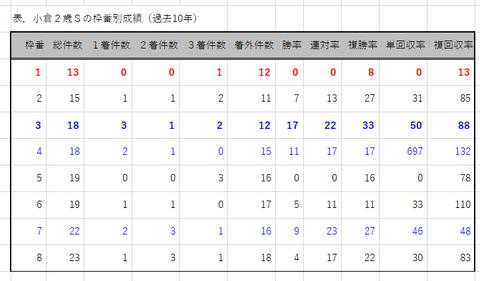 小倉2歳Sの枠番別成績