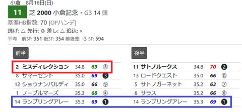 小倉11R2