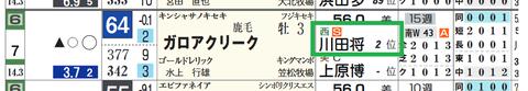 ガロアクリーク(川田騎手)