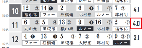 「HBリスト」東京新聞杯