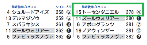 東京3R3