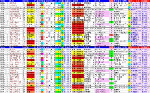 「データパック」日経新春杯