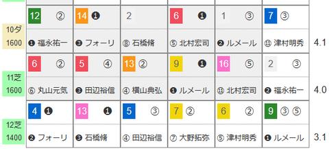 東京の「HBリスト」2