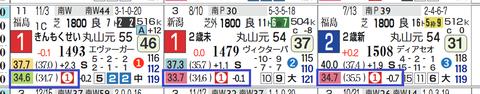 ココロノトウダイ(3戦すべて上がり最速をマーク)
