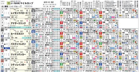 NHKマイルCのスタンダード(ヨコ)