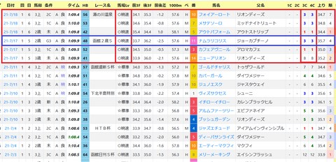 函館・芝1200mの傾向