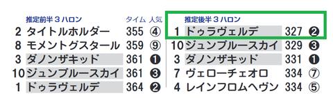 「推定3ハロン」東京スポーツ杯2歳S