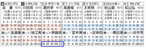 サマーセント(「追切コース」)