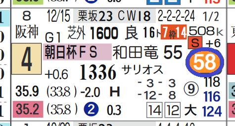 タガノビューティー(朝日杯FSの「ハイブリッド指数」)