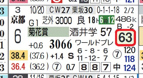 レッドジェニアル(菊花賞)