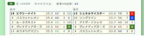 「推定3ハロン」NHKマイルC