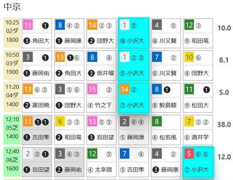 中京2R3