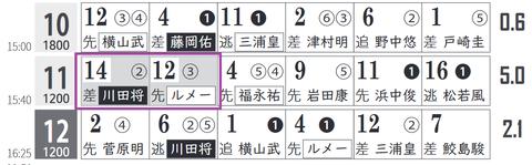 中京11R0