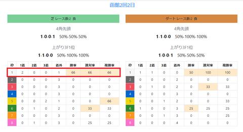 函館の馬場傾向