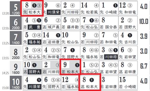阪神5R0