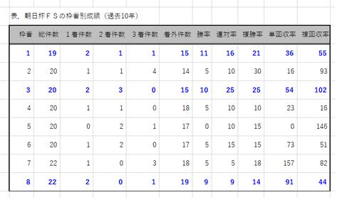 朝日杯FSの枠番別成績