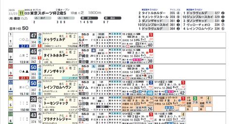 東京スポーツ杯2歳S12