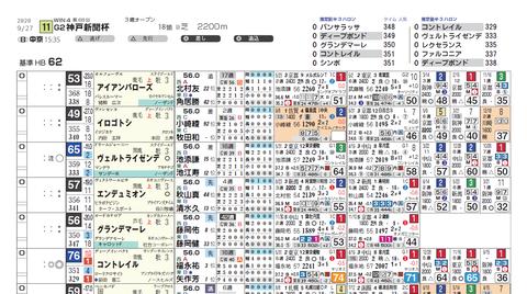 神戸新聞杯(想定)