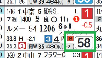 ソングライン(紅梅S)