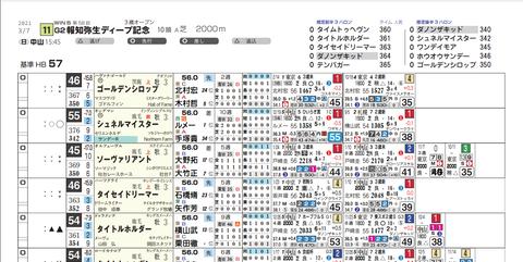 弥生賞(ライト版)