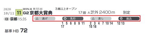 「脚質データ」京都大賞典