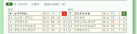 大阪杯の「推定3ハロン」