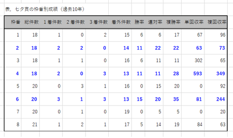 七夕賞の枠番別成績