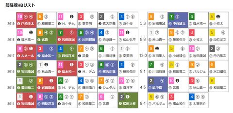 「HBリスト」阪神大賞典