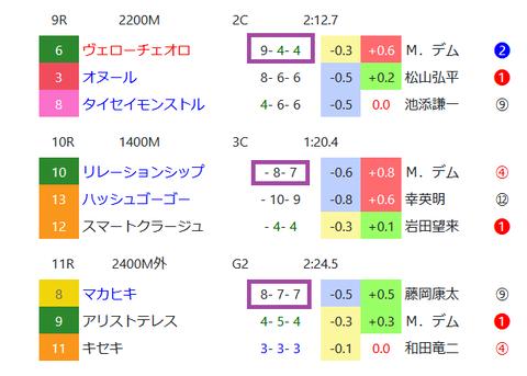 阪神の馬場傾向