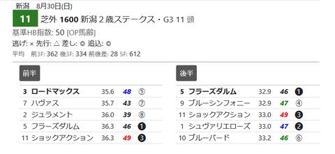 「HTML版3Fシート」新潟2歳S