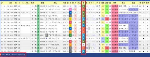 川田騎手+池江厩舎(9月以降)