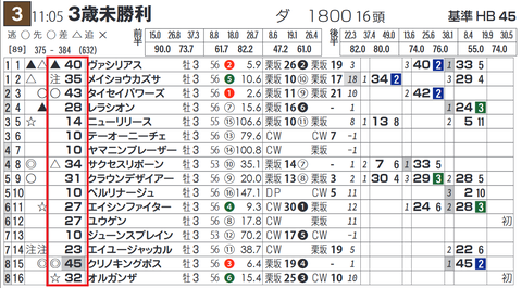 阪神3R4