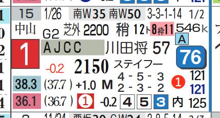 ブラストワンピース(AJCC)