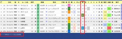 藤沢和雄厩舎×ルメール騎手2