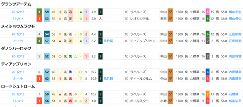 東京9R5