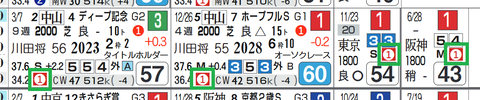 ダノンザキッド(上がり最速)