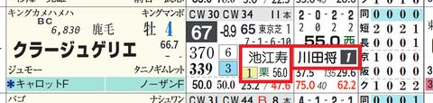 クラージュゲリエ(川田騎手×池江厩舎)