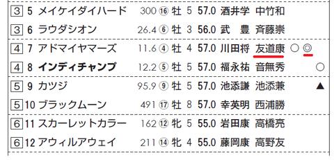 アドマイヤマーズ(友道厩舎)