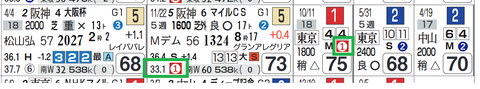 サリオス(上がり最速)