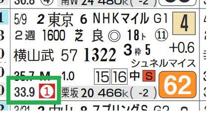 リッケンバッカー(NHKマイルC)
