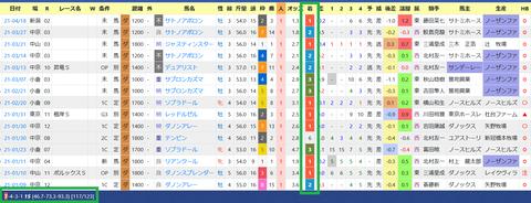安田隆行厩舎2