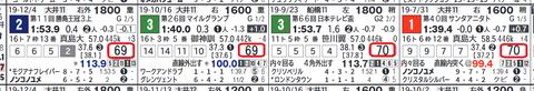 ノンコノユメ(近4走)