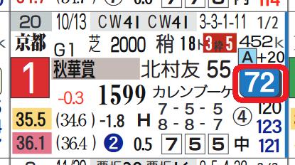 クロノジェネシス(秋華賞)
