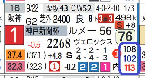 サートゥルナーリア(神戸新聞杯)