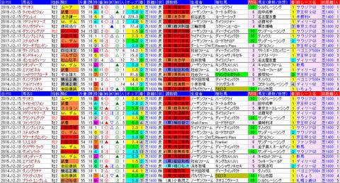 「データパック」朝日杯FS