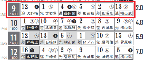 東京9R0