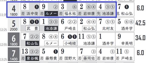 阪神4R0