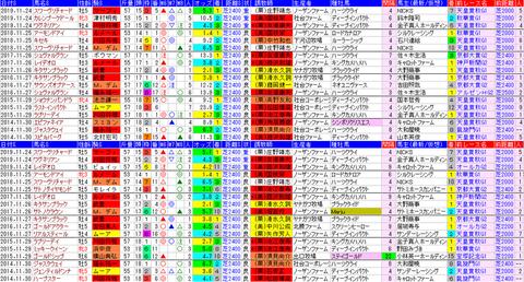 「データパック」ジャパンC