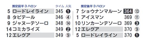 新潟12R3